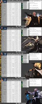 Dnf Feed Chart All Agent Classes Damage Chart Dfo