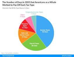 Tax Freedom Day Tax Foundation
