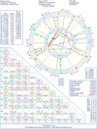 Johnny Depp Birth Chart Johnny Depp Natal Birth Chart From The Astrolreport A List