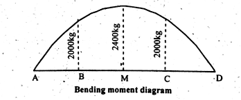bending moment simply supported beam udl point load