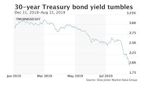 2 Year Treasury Yield Chart 30 Year Treasury Yield Breaks Below 2 Marketwatch