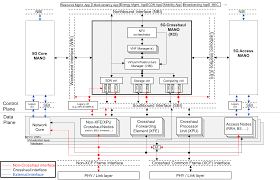 5g technology architecture. figure2architectureof5gcrosshaulpng 5g technology architecture