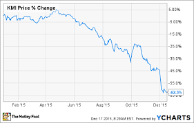 Kinder Morgan Stock Chart The Worst Kinder Morgan Inc Headlines In 2015 The Motley