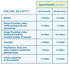 Are All Your Devices Slowing Down Your Internet Speed