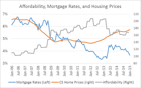 Dont Get Too Optimistic About The Housing Market Commentary