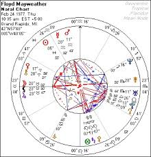 Marco Rubio Birth Chart Newsscope