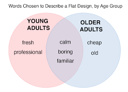 User Experience Venn Diagram Using The Microsoft Desirability Toolkit To Test Visual Appeal