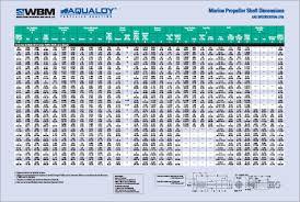 Shaft Straightness Tolerance Chart Western Branch Metals Marine Propeller Shafting