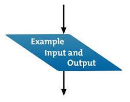 Flow Charts Problem Solving Skills From Mindtools Com
