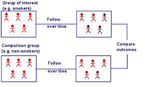 Cohort Study Retrospective Prospective Definition Examples