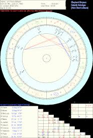 Sidereal Natal Chart Prince William Horoscope Chart Systems Dr Shepherd Simpson