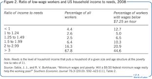 list of minimum wage jobs iza world of labor employment effects of minimum wages