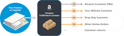 Amazon Fba Packaging Design Multi Channel Fulfillment Amazon Com