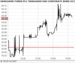 Vanguard Funds Vanguard Usd Corporate Bond Ucits Etf Vdcp