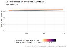 Animating The Us Treasury Yield Curve Rates