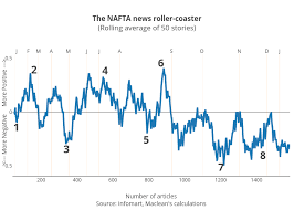 All Donald Trumps Nafta Mood Swings In One Chart Macleans Ca