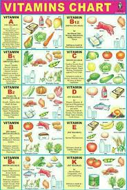 Nutrition Balanced Diet Chart Pin By Krishna On Gk Mineral Chart Diet Chart Health Diet