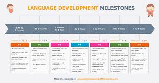 Speech And Language Developmental Milestones Chart Www
