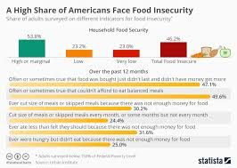 Chart Study Finds A High Share Of Americans Face Food