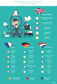 Top 10 Soft Skills Employers Are Looking For The Importance Of Soft Skills