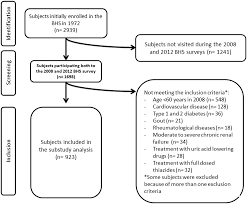 Serum Uric Acid Predicts Incident Metabolic Syndrome In The