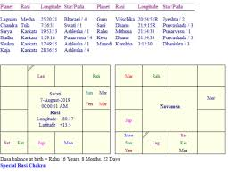 How To Prepare A Horoscope Chart Prepare Your Horoscope Along With Detailed Reading