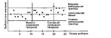 ГОСТ Р Статистические методы Контрольные карты Общее  Рисунок 1 Пример применения контрольной карты для случая когда длина серии выборок равна 10 выборкам между моментом изменения процесса и сигналом об его