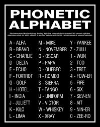 The phonetic alphabet has been around for a long time, but has not always been the same, says thomas j. Military Phonetic Alphabet Worksheet Printable Worksheets And Activities For Teachers Parents Tutors And Homeschool Families
