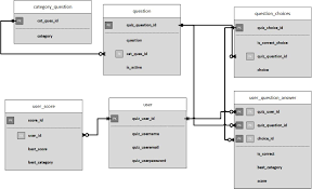 Best Way To Design A Database What Is A Good Database Design Approach For My Online Quiz