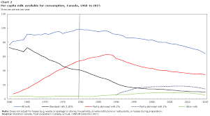 Changes In Canadians Preferences For Milk And Dairy Products