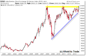 Bse Charts Technical Analysis Higher Timeframe Charting India Nifty And Bse Into New Highs