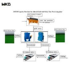 Energy Saving Mining Process Plant Complete Gold Refining Mine Processing Flowchart