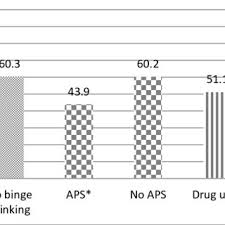 Alcoholic Behavior Patterns Relationships Beauteous Relationship Between Each Drug Or Alcohol Behavior And Usual Source