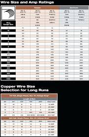 12 3 So Cord Diameter Elgleg Info