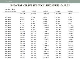 3 Site Skinfold Chart Obesity And Its Parameters