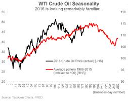 Oil Seasonality A Clear And Pressing Threat Seeking Alpha