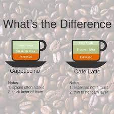 cappuccino and caffe latte