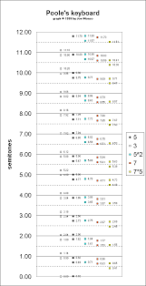 Just Intonation Chart On The Poole Keyboard C 1999 By Joe Monzo