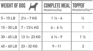 Orijen Tundra Freeze Dried Grain Free Dog Food