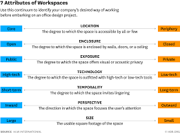 design an office. w160413_bacevice_sevenattributes design an office