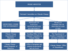 Organizational Structure Of State Management On Climate