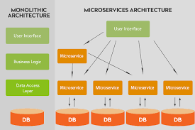 Microservices Architecture In Application Building What
