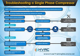 tech skills checking a single phase compressor the 1 most tech skills checking a single phase compressor the 1 most viewed article hvac insider online