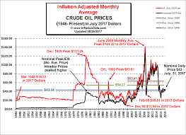 Oil Price Chart 2017 Inflation Adjusted Oil Prices Chart