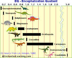 Dinosaur Time Periods Chart Untitled Document