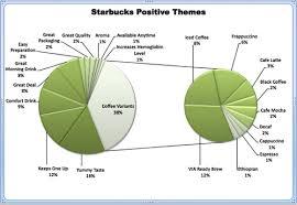 Starbucks Netnography Netbase