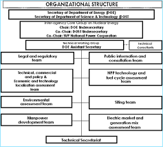 Doe Office Of Science Org Chart Philippines 2016
