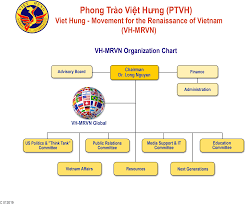 Ptv Org Chart Vh Mrvn Organization Chart Movement For The Renaissance Of