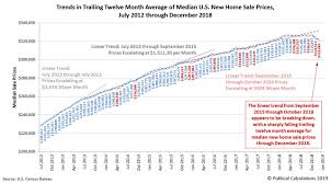 The Last Of Us Sales Chart Rising Trend Of Us New Home Sales Prices Break Down
