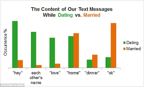 What Do Your Texts Say About Your Marriage Couple Chart